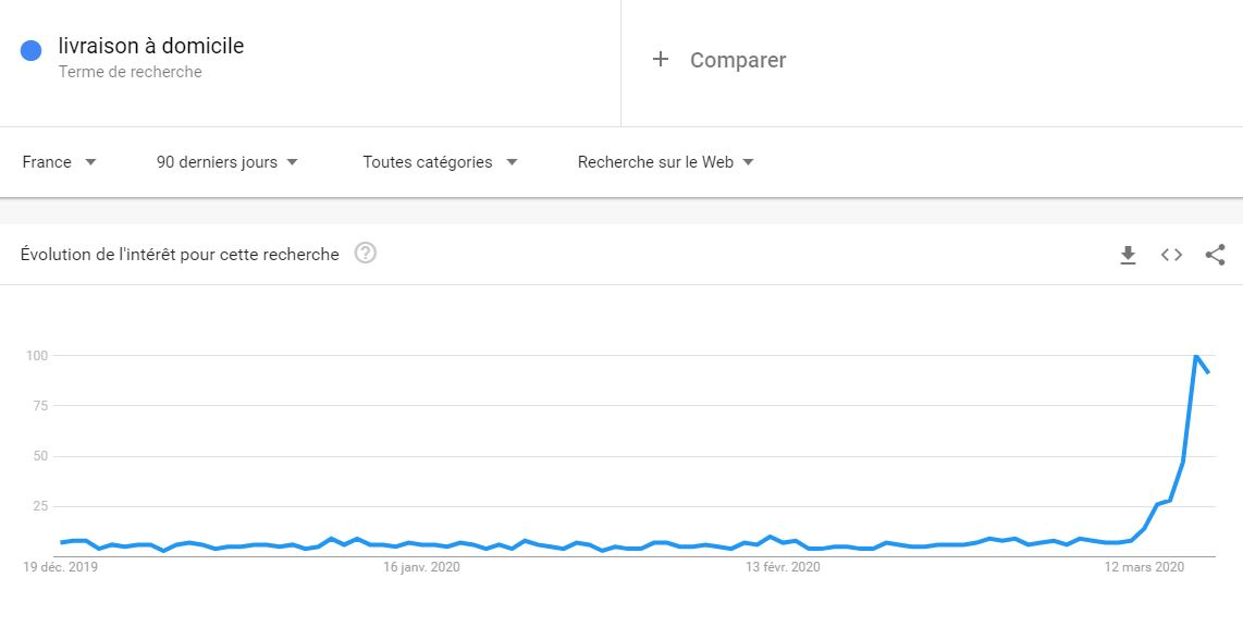 google trends outil seo